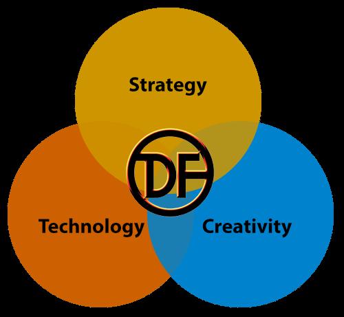 DF-Venn-diagram